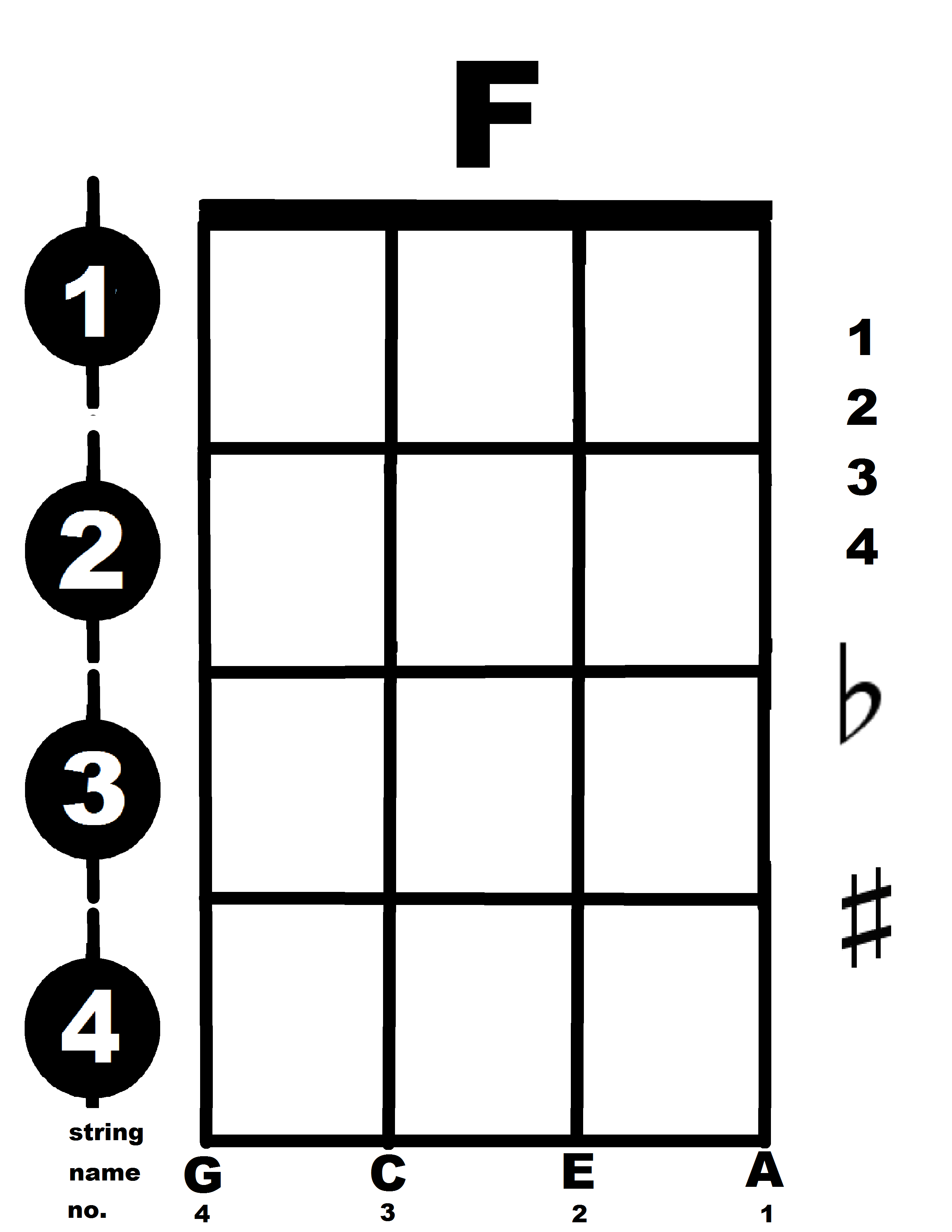 Sun city az ukulele club mentorship chord diagram template hexwebz Images